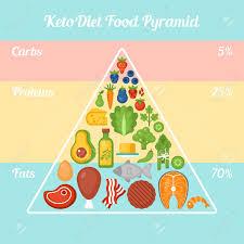 Que faire pour 9 aliments minceur étonnants maigrir détox enfin la situation keto